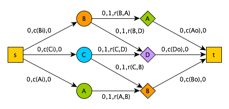 bipartite reduction