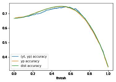 x2 accuracy