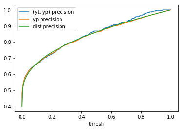 Beta(0.2, 0.3) precision