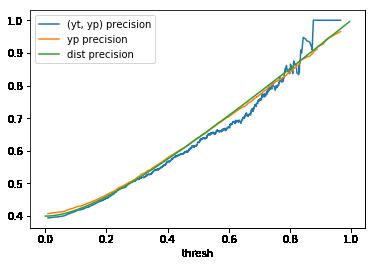 Beta(2, 3) precision