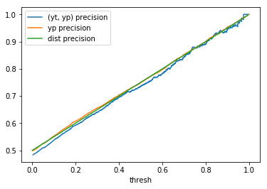 U(0, 1) precision