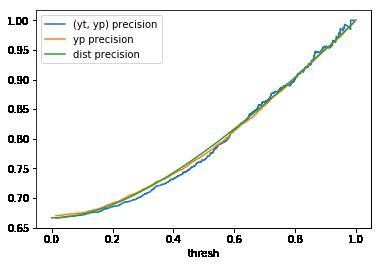 x2 precision